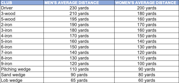 distance chart for golf